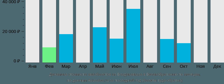 Динамика стоимости авиабилетов из Владикавказа в Великобританию по месяцам