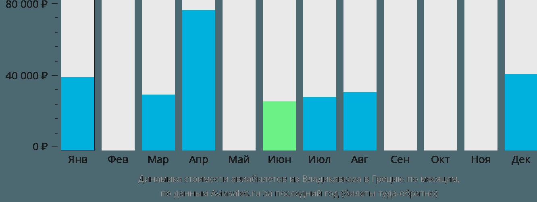 Динамика стоимости авиабилетов из Владикавказа в Грецию по месяцам