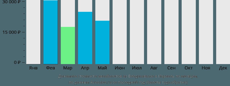 Динамика стоимости авиабилетов из Владикавказа в Израиль по месяцам