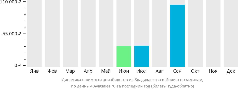 Динамика стоимости авиабилетов из Владикавказа в Индию по месяцам