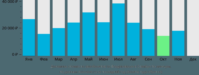 Динамика стоимости авиабилетов из Владикавказа в Стамбул по месяцам