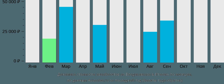 Динамика стоимости авиабилетов из Владикавказа в Италию по месяцам