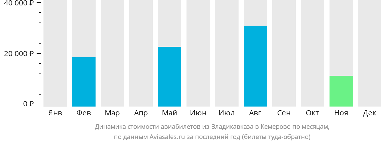 Динамика стоимости авиабилетов из Владикавказа в Кемерово по месяцам