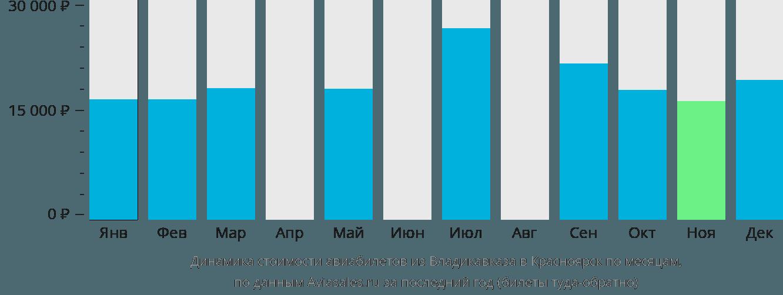 Динамика стоимости авиабилетов из Владикавказа в Красноярск по месяцам