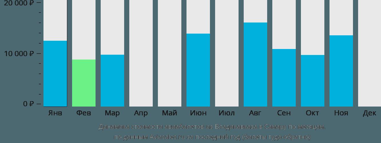 Динамика стоимости авиабилетов из Владикавказа в Самару по месяцам