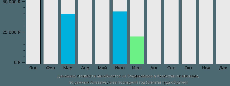 Динамика стоимости авиабилетов из Владикавказа в Казахстан по месяцам
