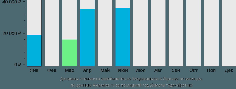 Динамика стоимости авиабилетов из Владикавказа в Ларнаку по месяцам