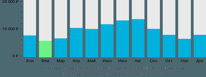 Динамика стоимости авиабилетов из Владикавказа в Санкт-Петербург по месяцам