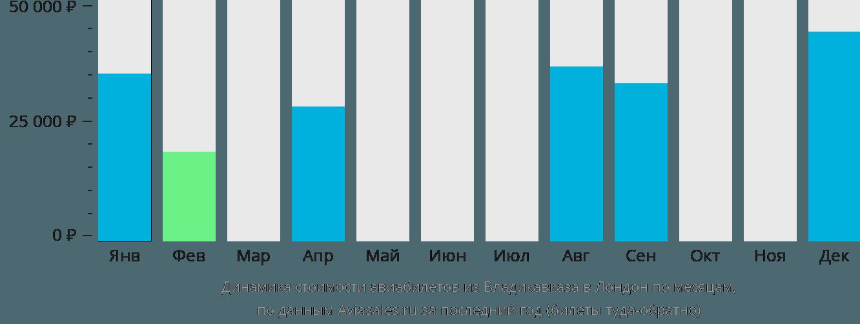 Динамика стоимости авиабилетов из Владикавказа в Лондон по месяцам