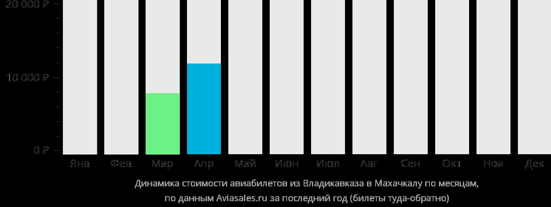 Динамика стоимости авиабилетов из Владикавказа в Махачкалу по месяцам