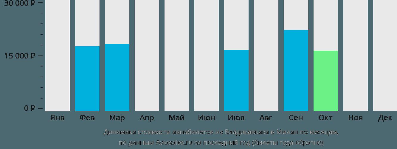 Динамика стоимости авиабилетов из Владикавказа в Милан по месяцам