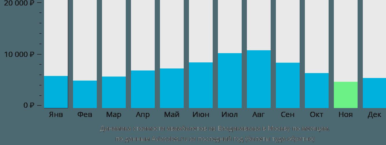 Динамика стоимости авиабилетов из Владикавказа в Москву по месяцам