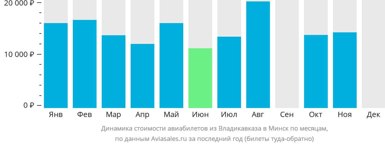 Динамика стоимости авиабилетов из Владикавказа в Минск по месяцам