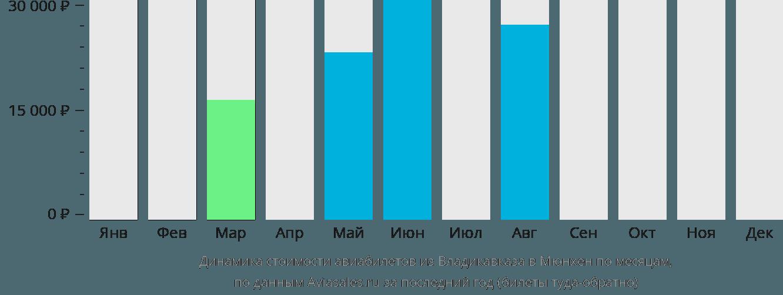 Динамика стоимости авиабилетов из Владикавказа в Мюнхен по месяцам