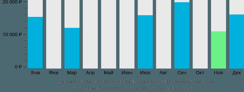 Динамика стоимости авиабилетов из Владикавказа в Набережные Челны (Нижнекамск) по месяцам