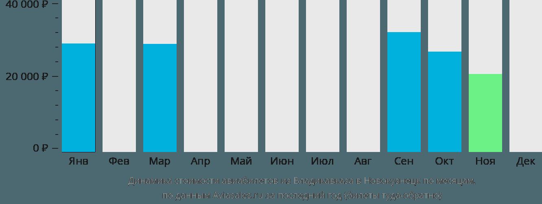 Динамика стоимости авиабилетов из Владикавказа в Новокузнецк по месяцам