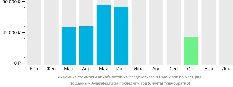 Динамика стоимости авиабилетов из Владикавказа в Нью-Йорк по месяцам