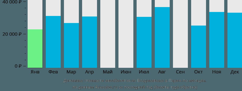 Динамика стоимости авиабилетов из Владикавказа в Париж по месяцам