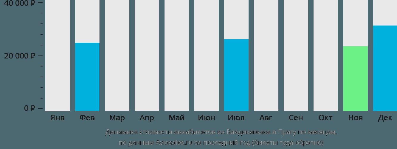 Динамика стоимости авиабилетов из Владикавказа в Прагу по месяцам