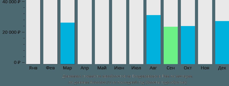 Динамика стоимости авиабилетов из Владикавказа в Рим по месяцам