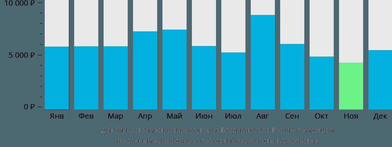 Динамика стоимости авиабилетов из Владикавказа в Россию по месяцам