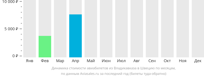 Динамика стоимости авиабилетов из Владикавказа в Швецию по месяцам