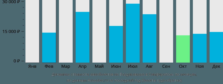 Динамика стоимости авиабилетов из Владикавказа в Симферополь  по месяцам