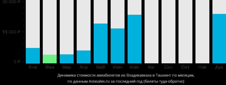 Динамика стоимости авиабилетов из Владикавказа в Ташкент по месяцам