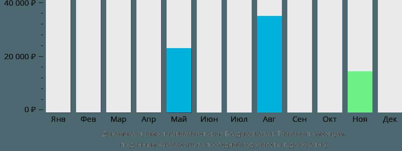 Динамика стоимости авиабилетов из Владикавказа в Тбилиси по месяцам