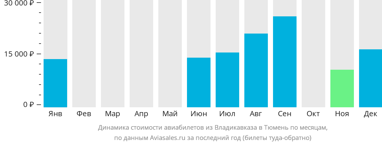 Динамика стоимости авиабилетов из Владикавказа в Тюмень по месяцам