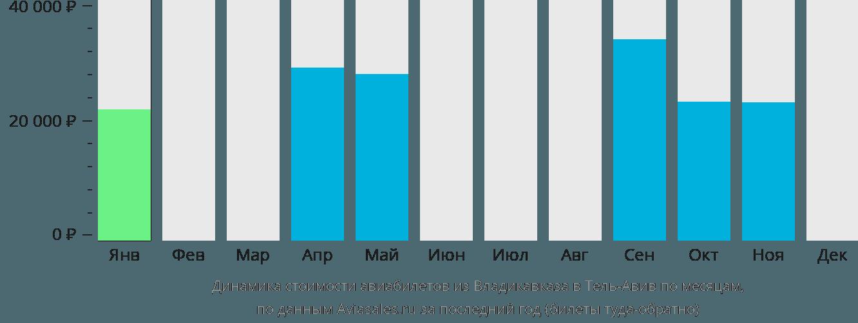 Динамика стоимости авиабилетов из Владикавказа в Тель-Авив по месяцам