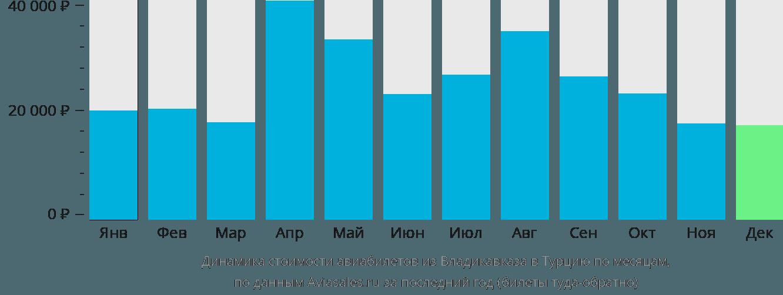Динамика стоимости авиабилетов из Владикавказа в Турцию по месяцам