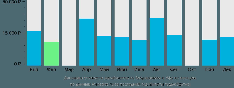 Динамика стоимости авиабилетов из Владикавказа в Уфу по месяцам