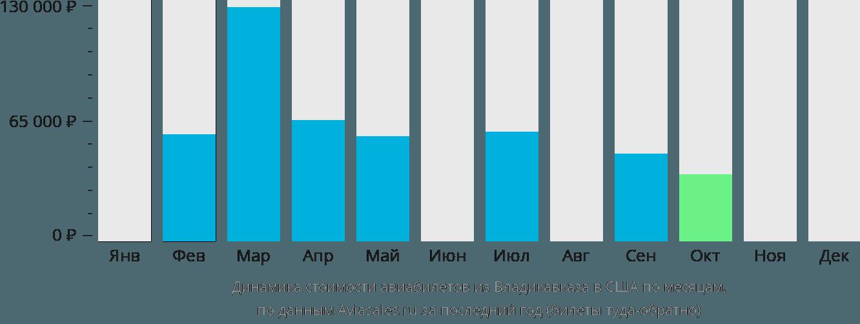 Динамика стоимости авиабилетов из Владикавказа в США по месяцам