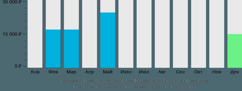 Динамика стоимости авиабилетов из Владикавказа в Улан-Удэ по месяцам