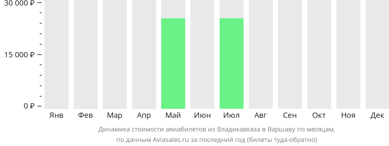 Динамика стоимости авиабилетов из Владикавказа в Варшаву по месяцам