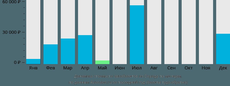 Динамика стоимости авиабилетов из Охрида по месяцам