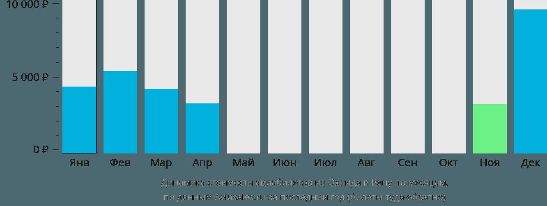 Динамика стоимости авиабилетов из Охрида в Вену по месяцам