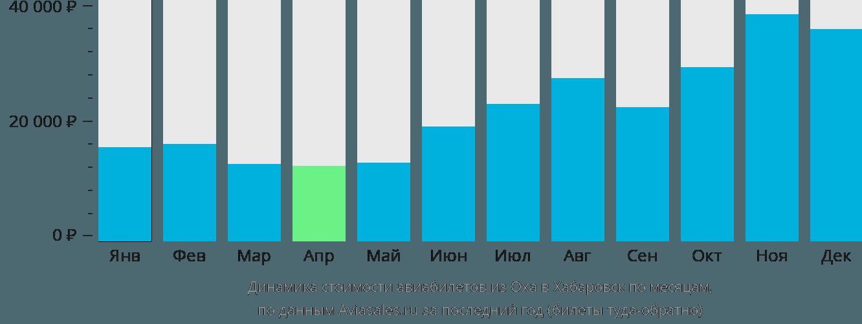 Динамика стоимости авиабилетов из Оха в Хабаровск по месяцам