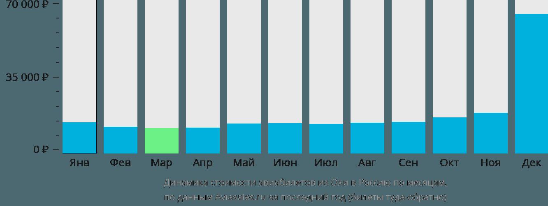 Динамика стоимости авиабилетов из Охи в Россию по месяцам