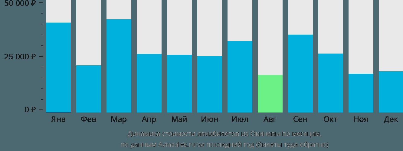 Динамика стоимости авиабилетов из Окинавы по месяцам
