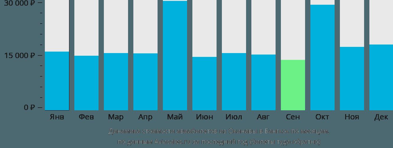 Динамика стоимости авиабилетов из Окинавы в Бангкок по месяцам