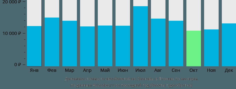Динамика стоимости авиабилетов из Окинавы в Японию по месяцам