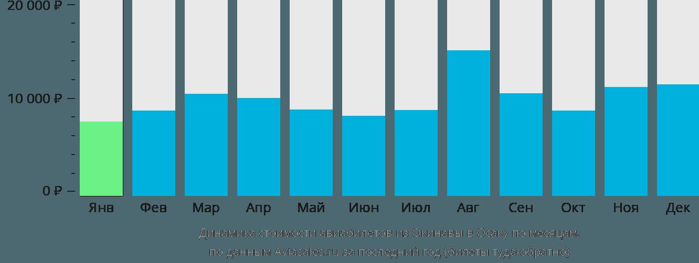 Динамика стоимости авиабилетов из Окинавы в Осаку по месяцам