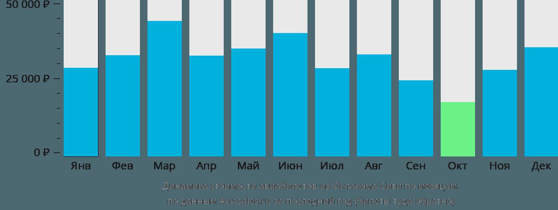 Динамика стоимости авиабилетов из Оклахома-Сити по месяцам