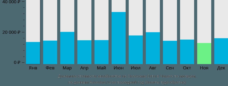 Динамика стоимости авиабилетов из Оклахома-Сити в Чикаго по месяцам