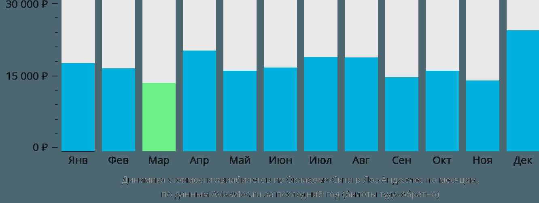 Динамика стоимости авиабилетов из Оклахома-Сити в Лос-Анджелес по месяцам