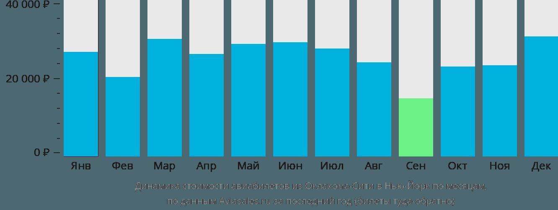 Динамика стоимости авиабилетов из Оклахома-Сити в Нью-Йорк по месяцам