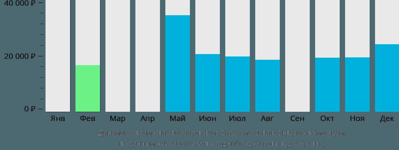 Динамика стоимости авиабилетов из Оклахома-Сити в Онтарио по месяцам