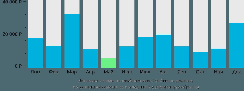 Динамика стоимости авиабилетов из Ольбии по месяцам